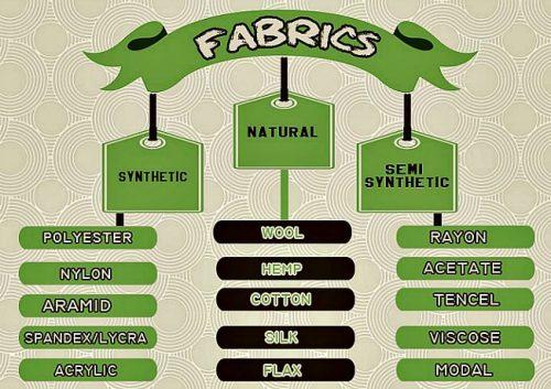 verschillende typen stof duurzame babykleding schema